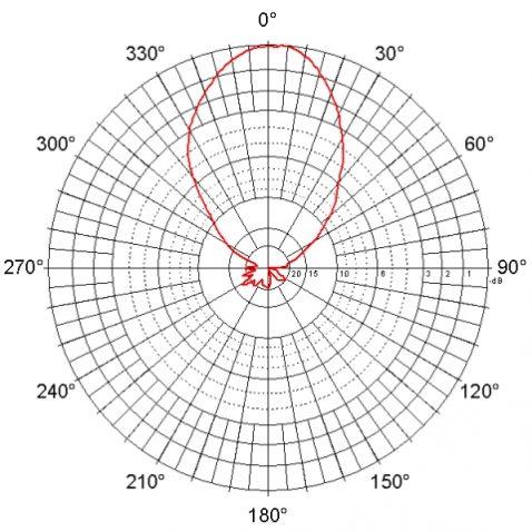 d-ant09-diagram-rovinae-n