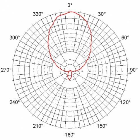 d-ant09-diagram-rovinah-n