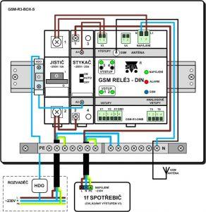 GSM-R-BOX1