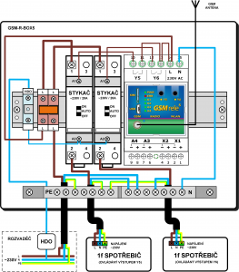 GSM-R-BOX5